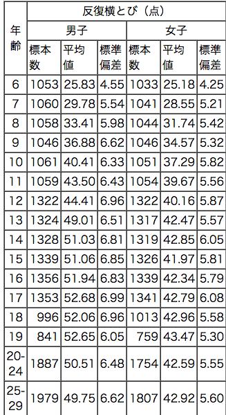 反復横跳びの平均はどのぐらい?