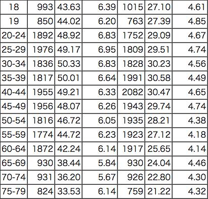 大学生、成人、一般社会人の握力の平均や記録はどのぐらい?