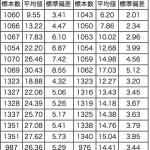 中学生のハンドボール投げの平均や記録はどのぐらい?