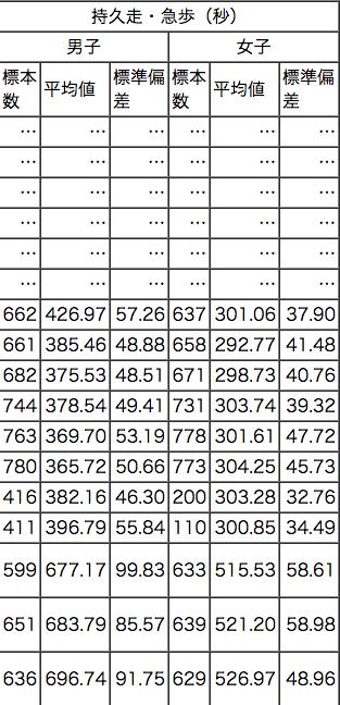 持久走(1500m走1000m走)の平均タイム