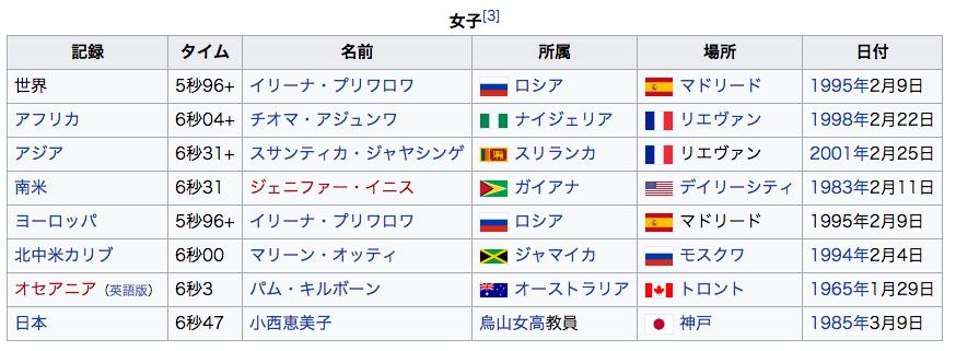 女子50m走トップ10