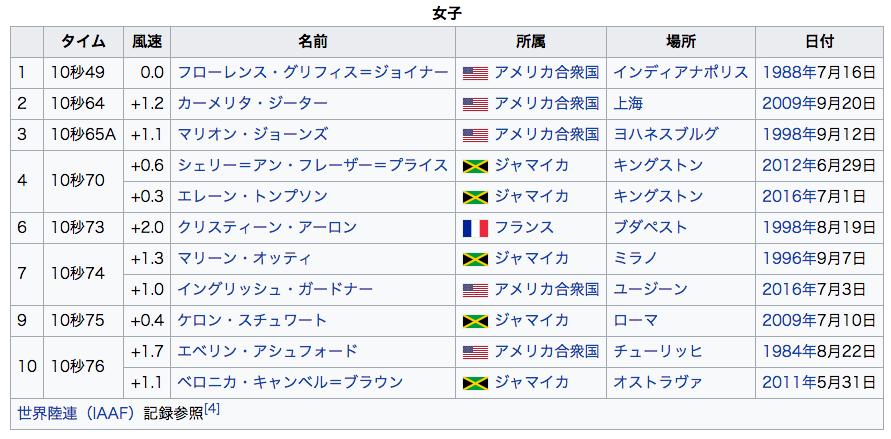 世界女子100m走トップ10