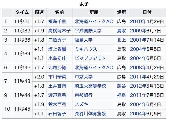 100m走女子日本トップ10