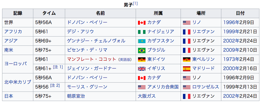 50m走世界トップ10