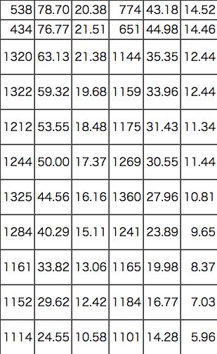 シャトルランの平均の折り返し数はどのぐらい 世界記録は 足が速くなる方法なら 俊足ブログ